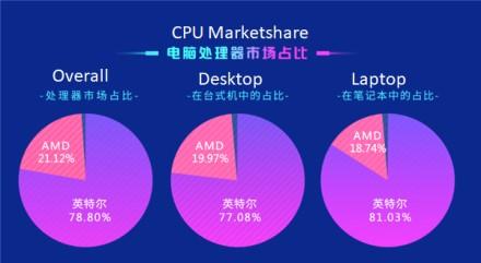 """Kinijoje procesorių rinkoje dominuoja """"Intel"""""""