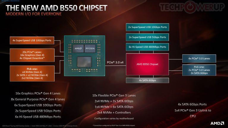 AMD atskleidė daugiau detalių apie B550 mikroschemų rinkinį