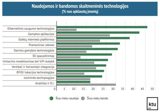 1 pav. Naudojamos ir bandomos skaitmeninės technologijos, % nuo apklaustų įmonių