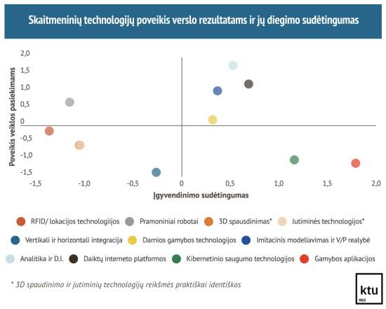 2 pav. Skaitmeninių technologijų poveikis verslo rezultatams ir jų diegimo sudėtingumas
