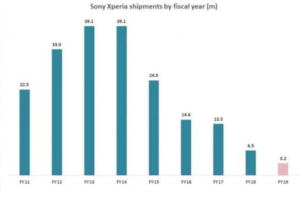 """Telefonai, kurių niekam nereikia: """"Sony"""" ir toliau pramušinėja dugną"""