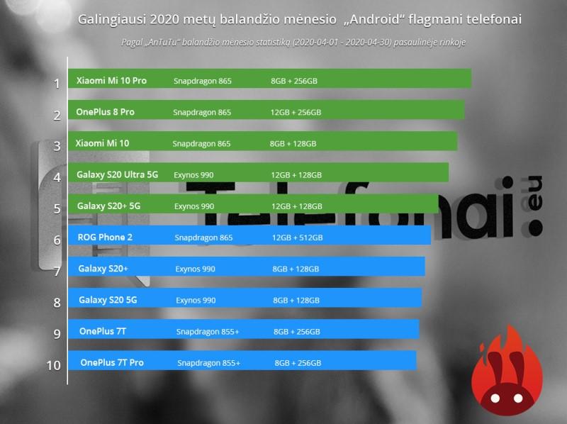 """Geriausi iš geriausių: """"AnTuTu"""" paskelbė galingiausius """"Android"""" telefonus, dominuoja trys gamintojai"""