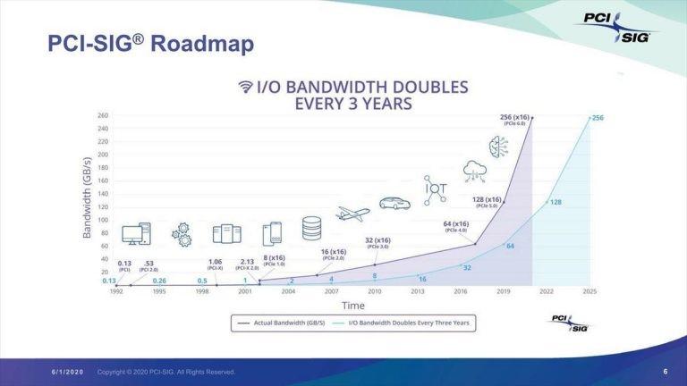 PCIe 6.0 galutinės specifikacijos bus paskelbtos 2021 metais