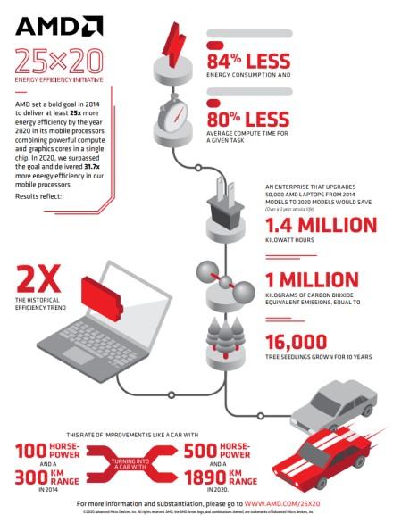 AMD per šešis metus energetinį efektyvumą padidino 31,7 karto