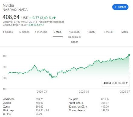 """NVIDIA rinkos vertė yra didesnė nei """"Intel"""""""