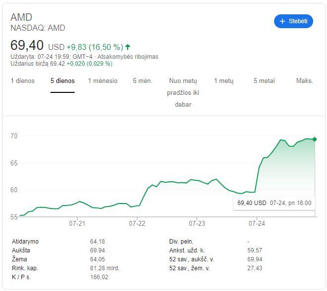 """AMD akcijos kaina pirmą kartą istorijoje yra didesnė nei """"Intel"""""""