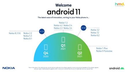 """""""Android 11"""" atkeliaus į daugelį """"Nokia"""" telefonų"""