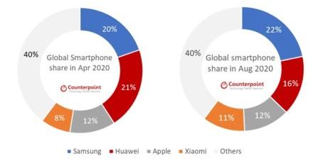 """""""Huawei"""" jau praranda savo pozicijas: fiksuojamas pagrindinių konkurentų pardavimų augimas"""