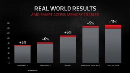"NVIDIA ruošia ""Smart Access Memory"" analogą"