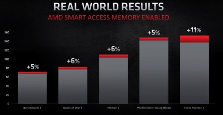"AMD ""Smart Access Memory"" leis naudoti ""Intel"" ir NVIDIA"