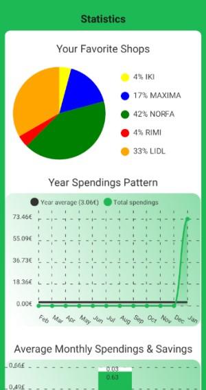 Sukūrė programėlę, kuri padės palyginti kasdienių pirkinių kainas ir sutaupyti