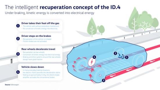 """Volkswagen ID. 4"" stabdymo sistema © Gamintojo nuotrauka"