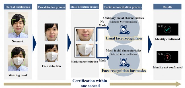 Naujos veido atpažinimo technologijos procesas © Gamintojo nuotr.