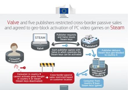 """Europos Komisija """"Valve"""" ir dar penkiems žaidimų leidėjams skyrė baudas dėl kainų taikymo pagal regioną"""