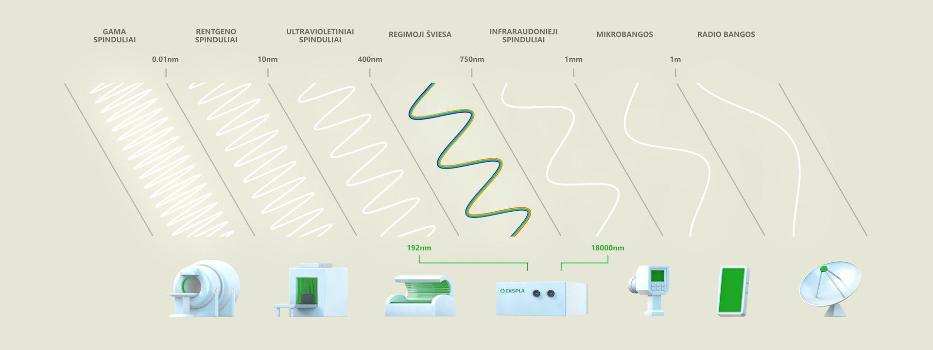 """""""Eksplos"""" iliustr. / Elektromagnetinių bangų spektras – milžiniškas"""