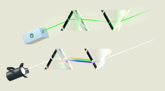 """""""Eksplos"""" iliustr. / Prizmė baltą šviesą suskaido į vaivorykštę, o lazerio spindulys įprastai neskaidomas"""