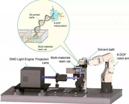 Modifikuotos DLP 3D spausdinimo sąrankos schema © Northwestern University
