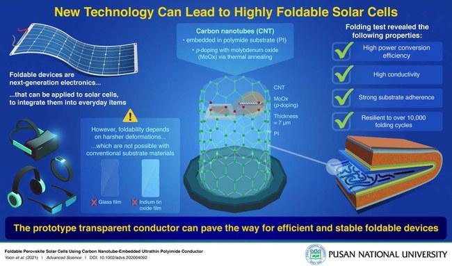 Schema, iliustruojanti naujojo sulankstomo saulės elemento pranašumus ir naudojimą © Yoon et al (2021), Pusan National University