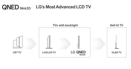 """""""Mini LED"""" televizoriai: LCD televizorių technologijos evoliucija tęsiasi"""