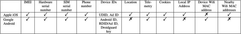 """Jokio privatumo """"Android"""" telefone: į """"Google"""" serverius siunčiami neįsivaizduojami kiekiai privačių duomenų"""