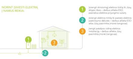 Elektros įvedimas: ką reikia žinoti naujiems vartotojams