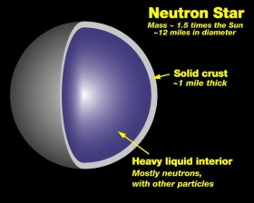 NASA / Wikimedia Commons art.  Neutron star structures