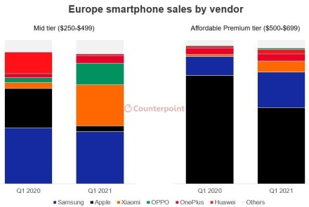 """Europoje didėja 5G įrenginių populiarumas, o """"Huawei"""" griūtis sukėlė netikėtą efektą"""