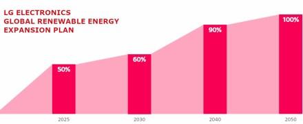 LG įsipareigoja prie atsinaujinančios energijos pilnai pereiti iki 2050 metų