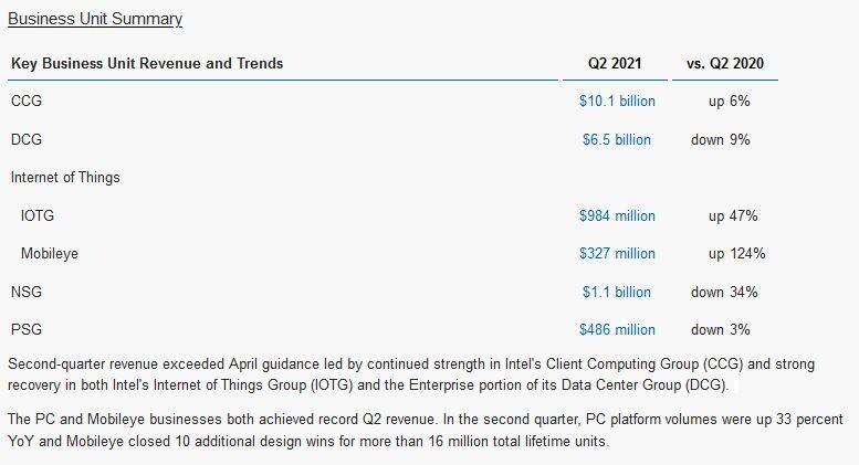 """""""Intel"""" skelbia 2021 metų antro ketvirčio finansinius rezultatus"""