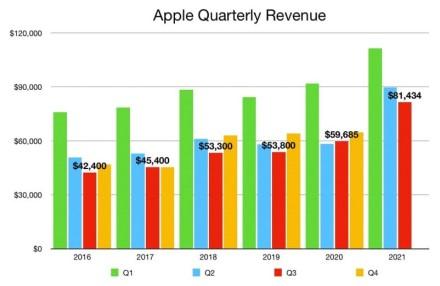 """""""iPhone"""" pardavimai auga dėl perėjimo iš """"Android"""" ir senesnių modelių atnaujinimų"""
