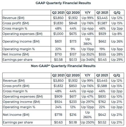 AMD skelbia 2021 metų antro ketvirčio finansinius rezultatus