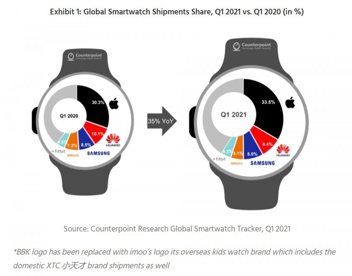 Išmaniųjų laikrodžių populiarumas ir toliau auga