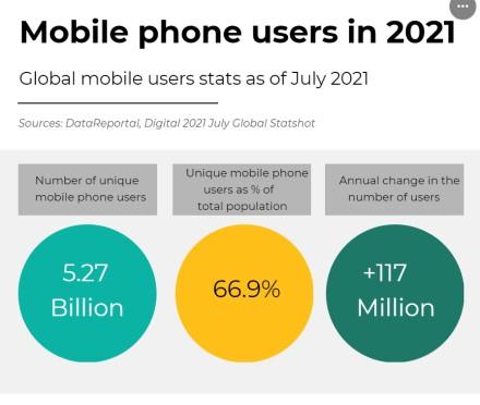 1 GB mobilių duomenų pasaulyje vidutiniškai kainuoja 4,07 USD