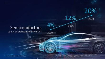 """""""Intel"""": iki 2030 metų 20 % automobilio kainos sudarys lustai"""