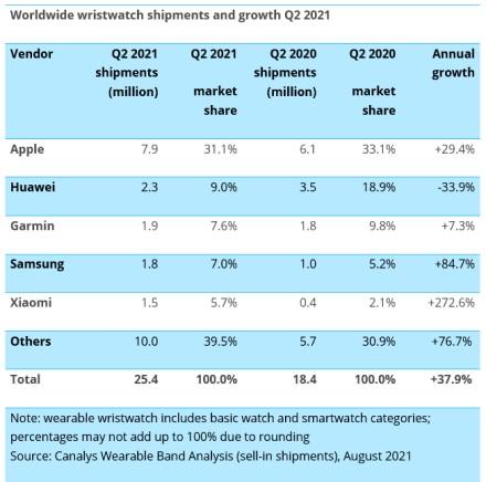 """Išmaniųjų apyrankių rinkoje – naujas lyderis: Kinijos milžinė aplenkė ne tik """"Apple"""", bet ir """"Huawei"""""""