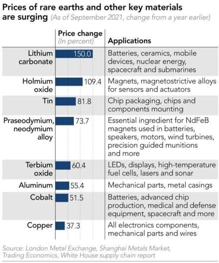 Brangsta retieji metalai, elektronika brangs