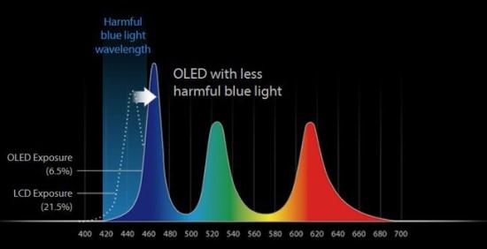OLED ekranuose galima paprasčiau pakeisti rodomos mėlynos spalvos spektrą, kad jis būtų mažiau kenksmingas žmogaus sveikatai © ASUS