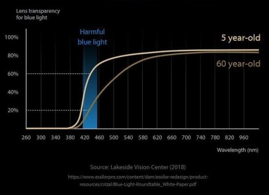 Imlumas mėlynos spalvos poveikiui priklauso nuo žmogaus amžiaus © ASUS