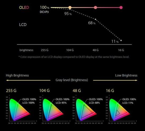 OLED stabiliai išlaiko savo spalvines charakteristikas tiek šviesinant ekraną, tiek jį tamsinant © ASUS
