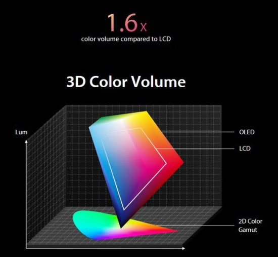 Galimas vaizduoti spalvų skaičius OLED ir LCD ekranuose skiriasi © ASUS